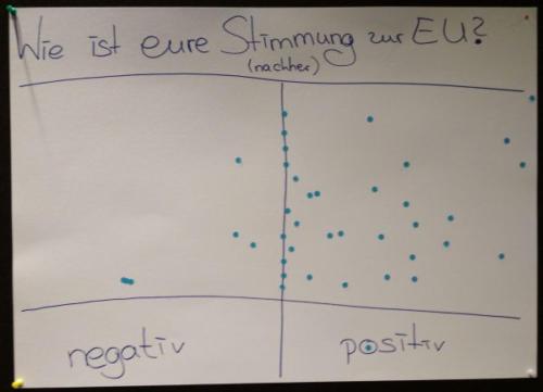Europaaktionstag 2018_Stimmungsabfrage nachher